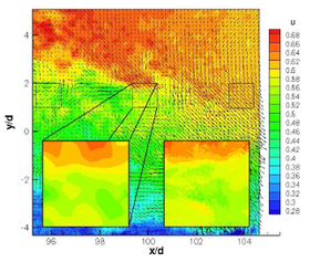 Instantaneous PIV streamwise velocity fields. Insets show close-ups of the large-scale (left) and small-scale (right) velocity data in the middle of the field of view